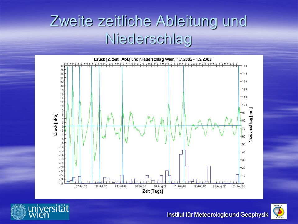 Institut für Meteorologie und Geophysik Zweite zeitliche Ableitung und Niederschlag
