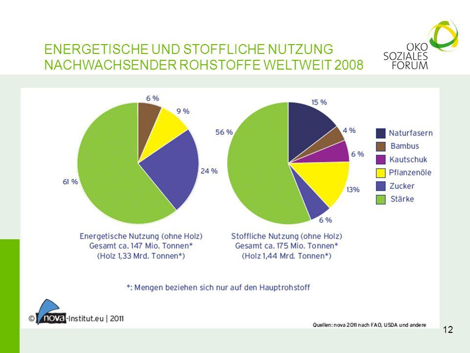 12 ENERGETISCHE UND STOFFLICHE NUTZUNG NACHWACHSENDER ROHSTOFFE WELTWEIT 2008