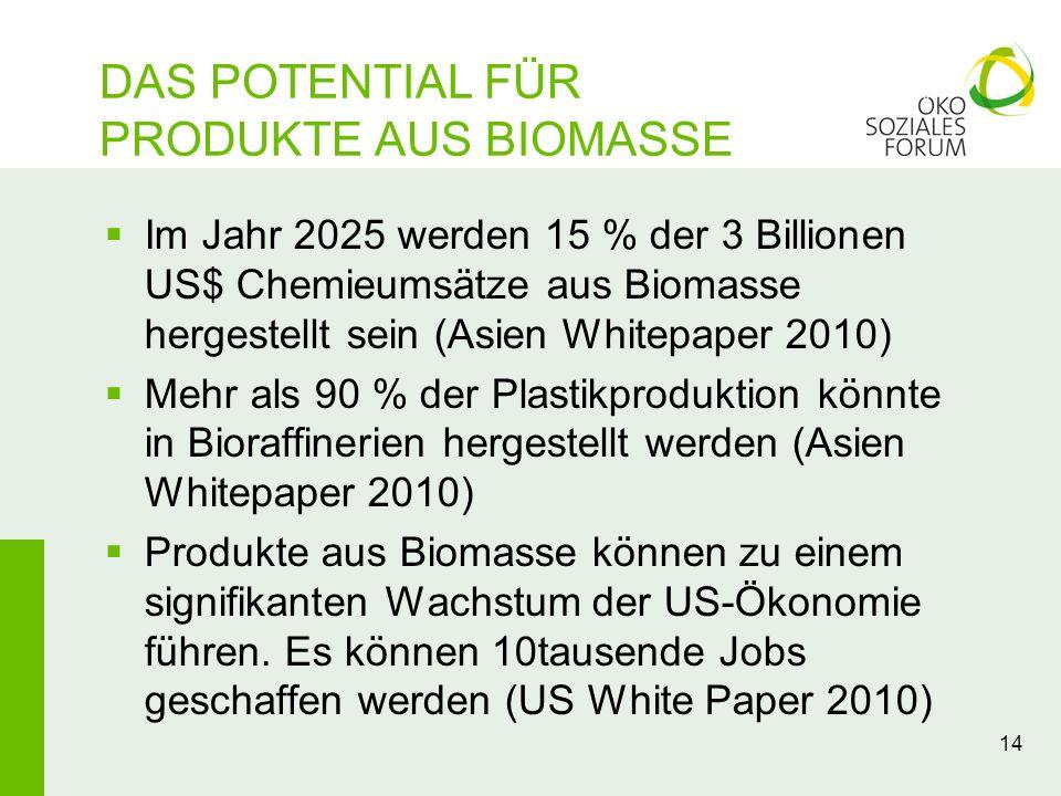 14 DAS POTENTIAL FÜR PRODUKTE AUS BIOMASSE Im Jahr 2025 werden 15 % der 3 Billionen US$ Chemieumsätze aus Biomasse hergestellt sein (Asien Whitepaper