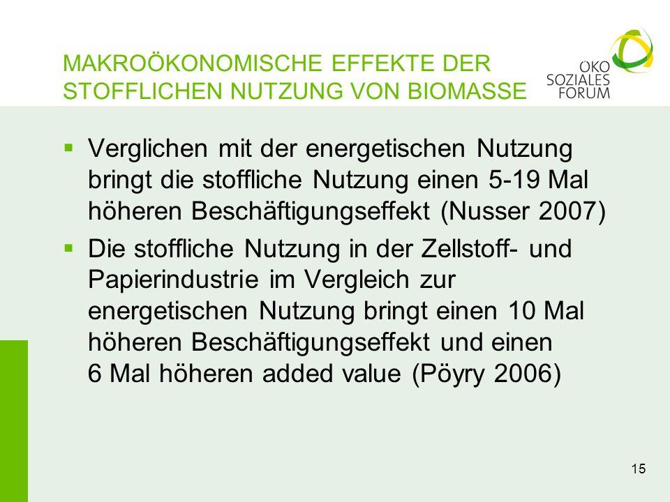 15 MAKROÖKONOMISCHE EFFEKTE DER STOFFLICHEN NUTZUNG VON BIOMASSE Verglichen mit der energetischen Nutzung bringt die stoffliche Nutzung einen 5-19 Mal