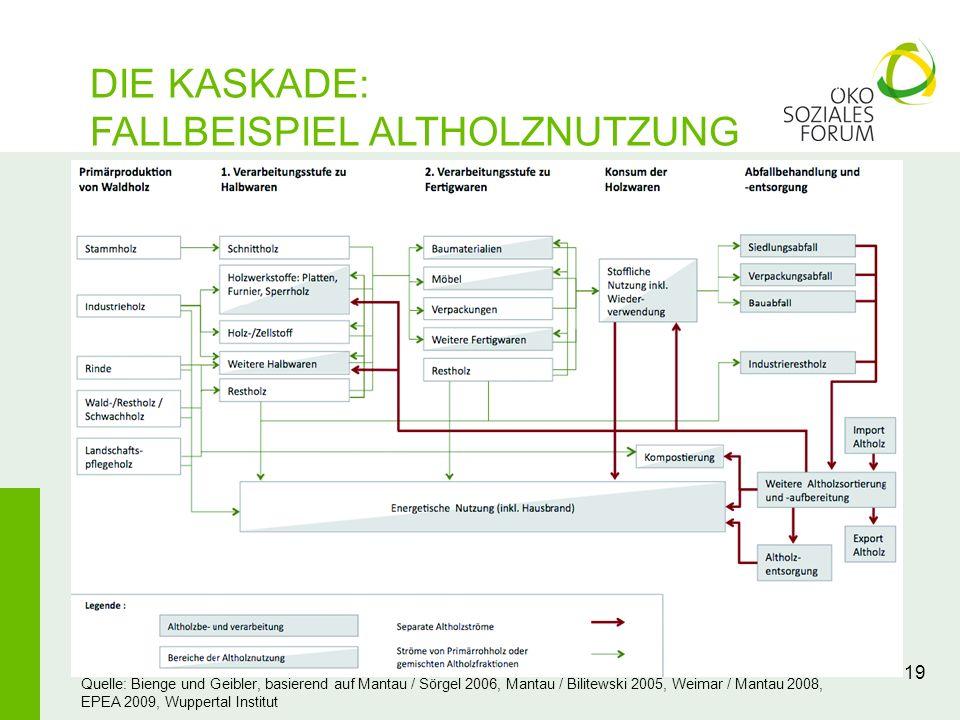 19 DIE KASKADE: FALLBEISPIEL ALTHOLZNUTZUNG Quelle: Bienge und Geibler, basierend auf Mantau / Sörgel 2006, Mantau / Bilitewski 2005, Weimar / Mantau