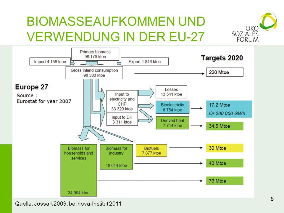 8 Quelle: Jossart 2009, bei nova-Institut 2011 BIOMASSEAUFKOMMEN UND VERWENDUNG IN DER EU-27