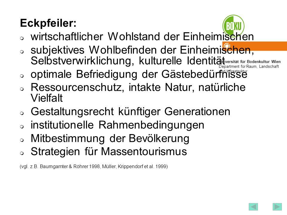 Universität für Bodenkultur Wien Department für Raum, Landschaft und Infrastruktur Institut für Raumplanung und Ländliche Neuordnung an der Universitä