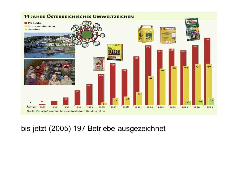 bis jetzt (2005) 197 Betriebe ausgezeichnet