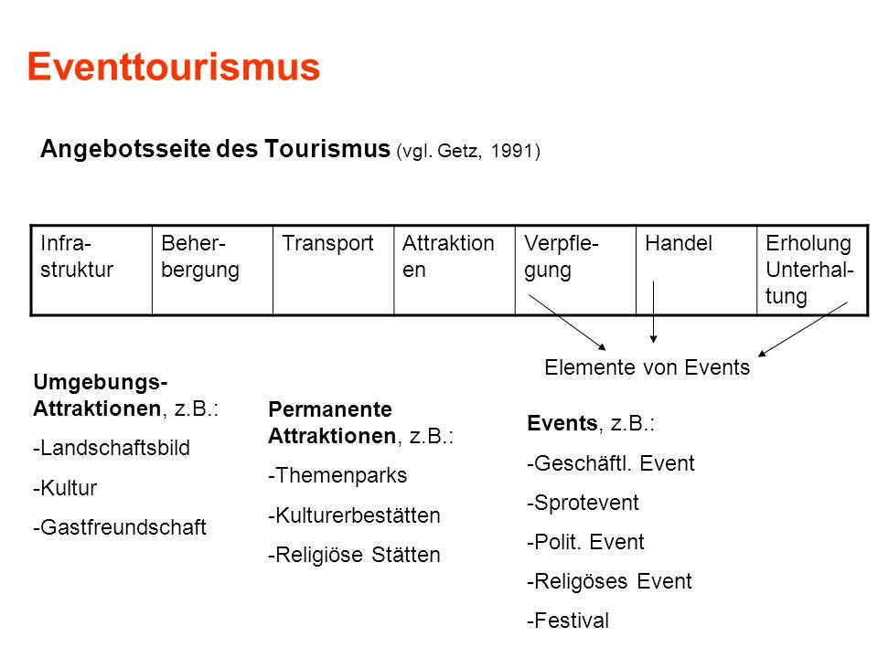 Eventtourismus Angebotsseite des Tourismus (vgl. Getz, 1991) Infra- struktur Beher- bergung TransportAttraktion en Verpfle- gung HandelErholung Unterh