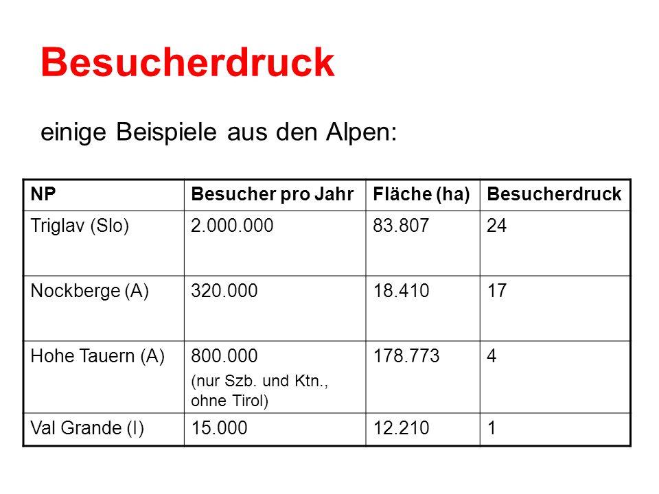 Besucherdruck einige Beispiele aus den Alpen: NPBesucher pro JahrFläche (ha)Besucherdruck Triglav (Slo)2.000.00083.80724 Nockberge (A)320.00018.41017