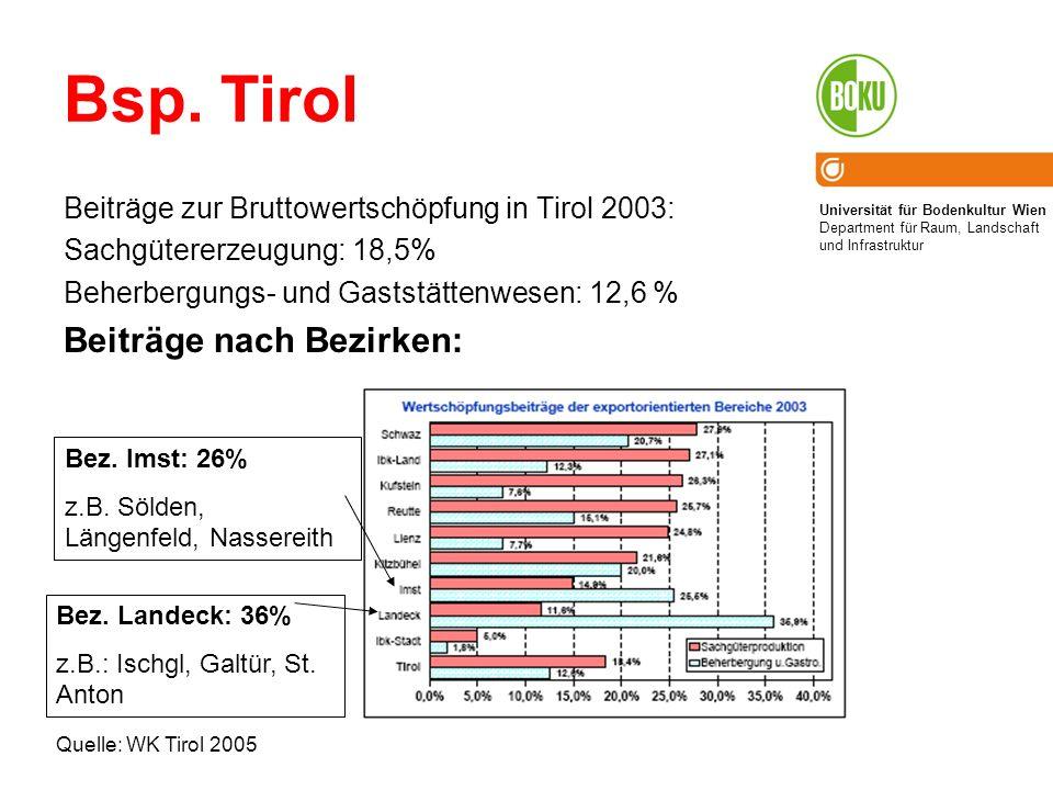 Universität für Bodenkultur Wien Department für Raum, Landschaft und Infrastruktur Bsp. Tirol Beiträge zur Bruttowertschöpfung in Tirol 2003: Sachgüte