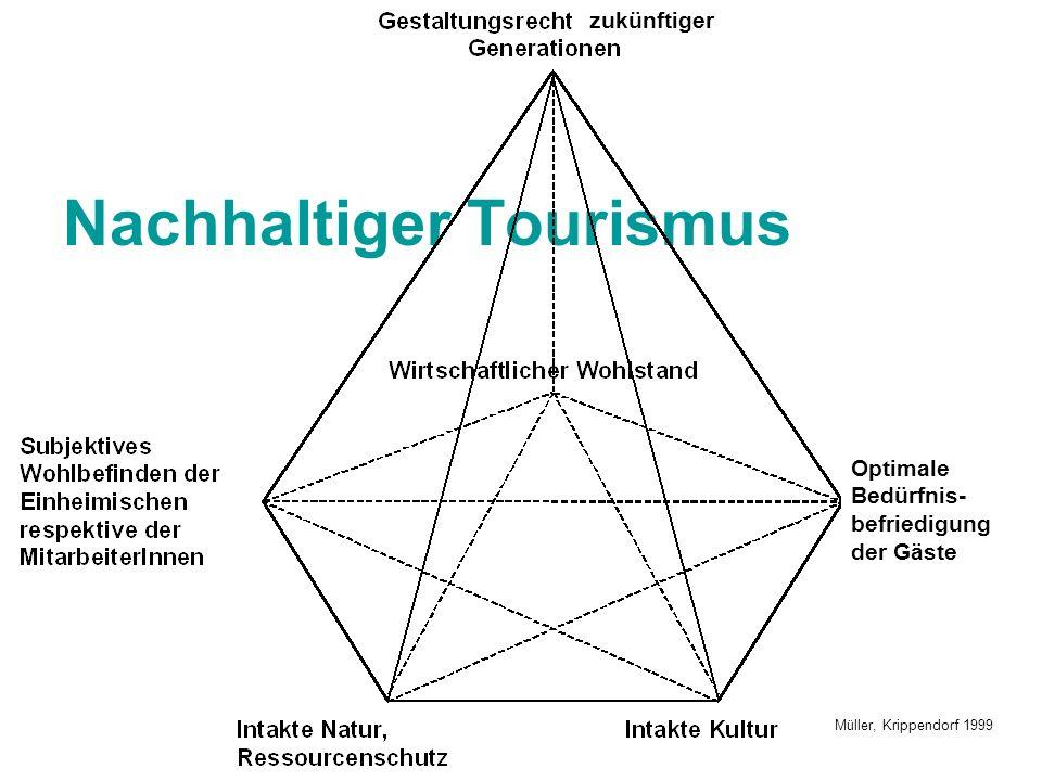 Nachhaltiger Tourismus Müller, Krippendorf 1999 zukünftiger Optimale Bedürfnis- befriedigung der Gäste