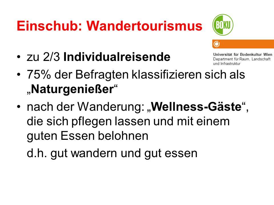 Universität für Bodenkultur Wien Department für Raum, Landschaft und Infrastruktur Einschub: Wandertourismus zu 2/3 Individualreisende 75% der Befragt