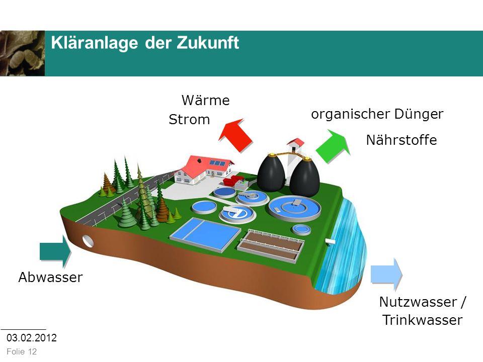 03.02.2012 Folie 12 Kläranlage der Zukunft Strom Wärme Abwasser Nutzwasser / Trinkwasser Nährstoffe organischer Dünger