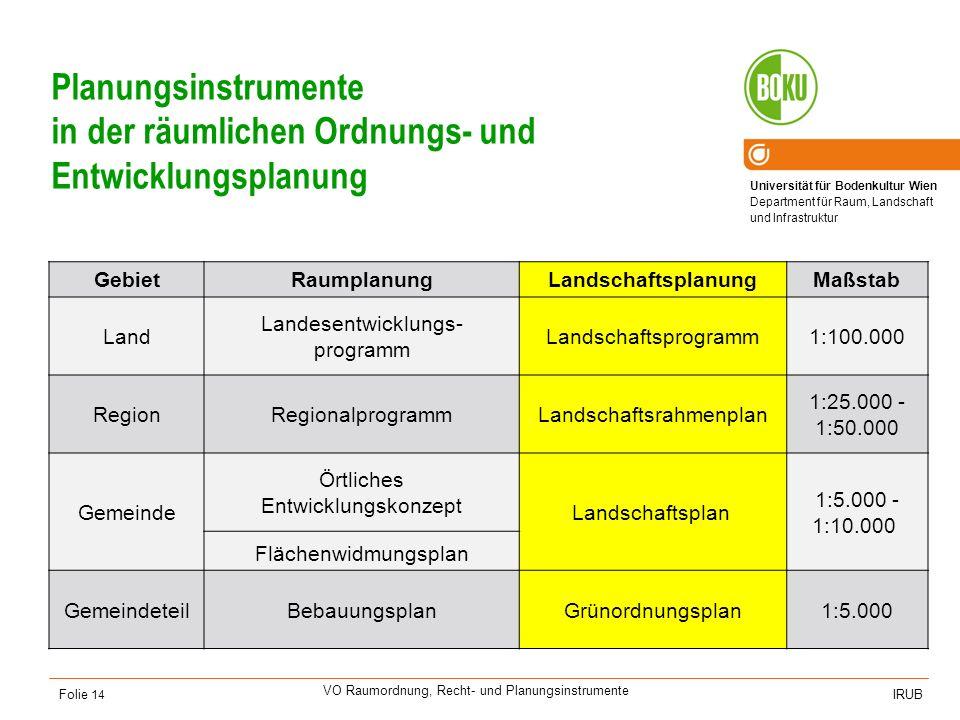 Universität für Bodenkultur Wien Department für Raum, Landschaft und Infrastruktur IRUB VO Raumordnung, Recht- und Planungsinstrumente Folie 14 Planun