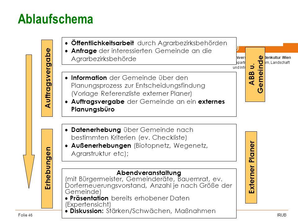 Universität für Bodenkultur Wien Department für Raum, Landschaft und Infrastruktur IRUB VO Raumordnung, Recht- und Planungsinstrumente Folie 46 Ablauf