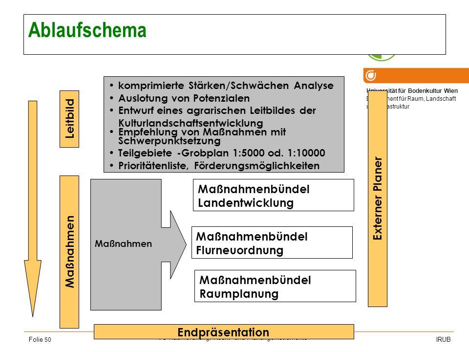 Universität für Bodenkultur Wien Department für Raum, Landschaft und Infrastruktur IRUB VO Raumordnung, Recht- und Planungsinstrumente Folie 50 Ablauf