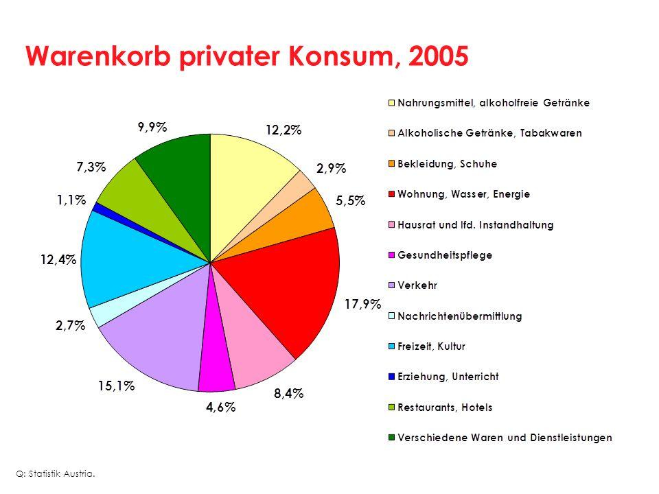 Warenkorb privater Konsum, 2005 Q: Statistik Austria.