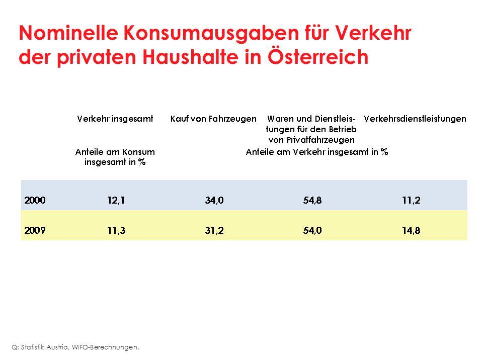 Nominelle Konsumausgaben für Verkehr der privaten Haushalte in Österreich Q: Statistik Austria, WIFO-Berechnungen.