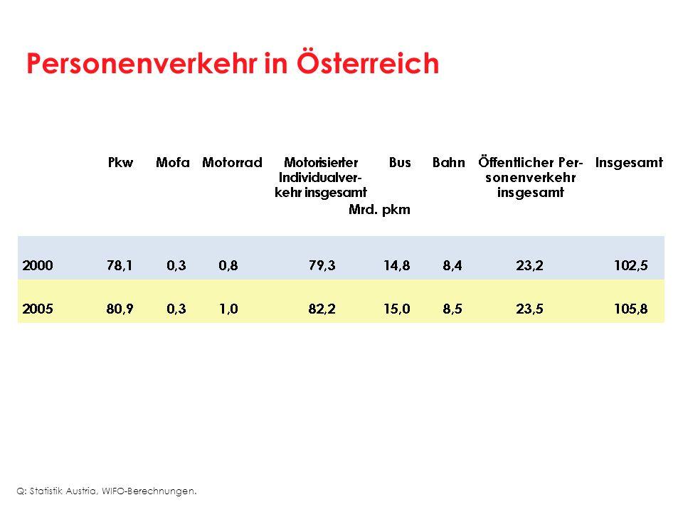 Personenverkehr in Österreich Q: Statistik Austria, WIFO-Berechnungen.