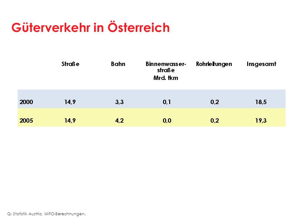 Güterverkehr in Österreich Q: Statistik Austria, WIFO-Berechnungen.