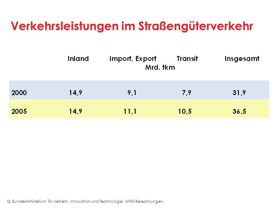 Verkehrsleistungen im Straßengüterverkehr Q: Bundesministerium für Verkehr, Innovation und Technologie, WIFO-Berechnungen.