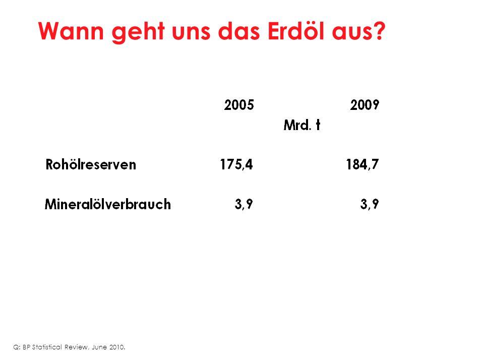 Wann geht uns das Erdöl aus? Q: BP Statistical Review, June 2010.