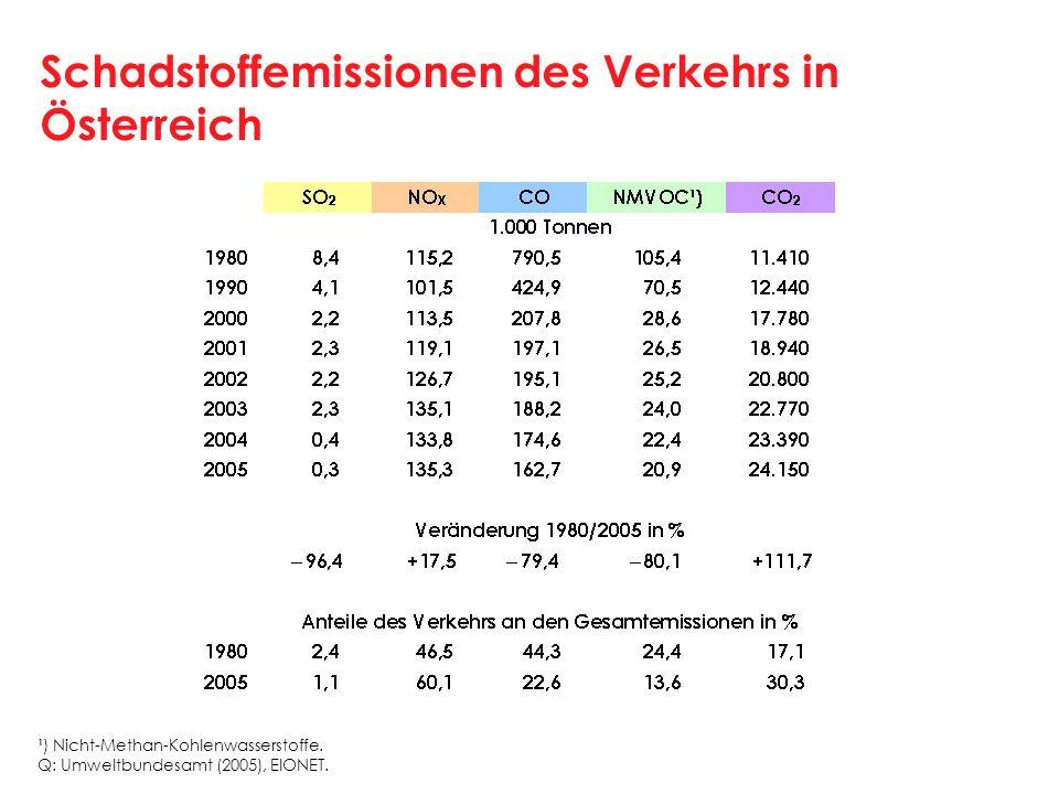 Schadstoffemissionen des Verkehrs in Österreich ¹) Nicht-Methan-Kohlenwasserstoffe. Q: Umweltbundesamt (2005), EIONET.