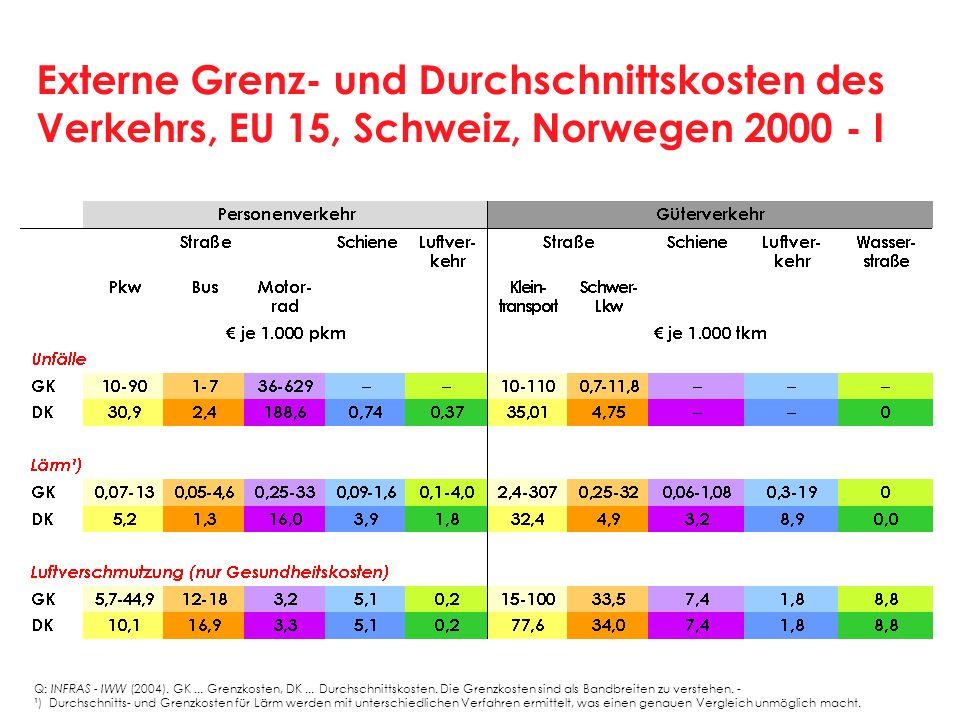 Externe Grenz- und Durchschnittskosten des Verkehrs, EU 15, Schweiz, Norwegen 2000 - I Q: INFRAS IWW (2004). GK... Grenzkosten, DK... Durchschnittskos