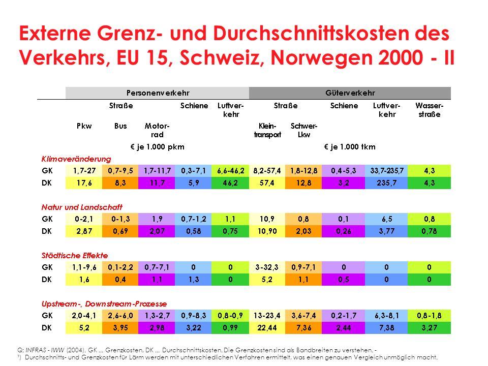 Externe Grenz- und Durchschnittskosten des Verkehrs, EU 15, Schweiz, Norwegen 2000 - II Q: INFRAS IWW (2004). GK... Grenzkosten, DK... Durchschnittsko