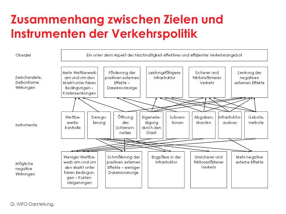 Zusammenhang zwischen Zielen und Instrumenten der Verkehrspolitik Q: WIFO-Darstellung.