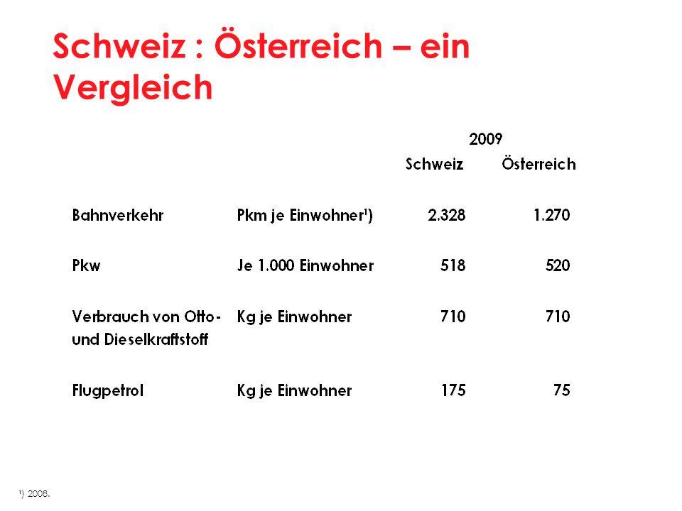 Schweiz : Österreich – ein Vergleich ¹) 2008.