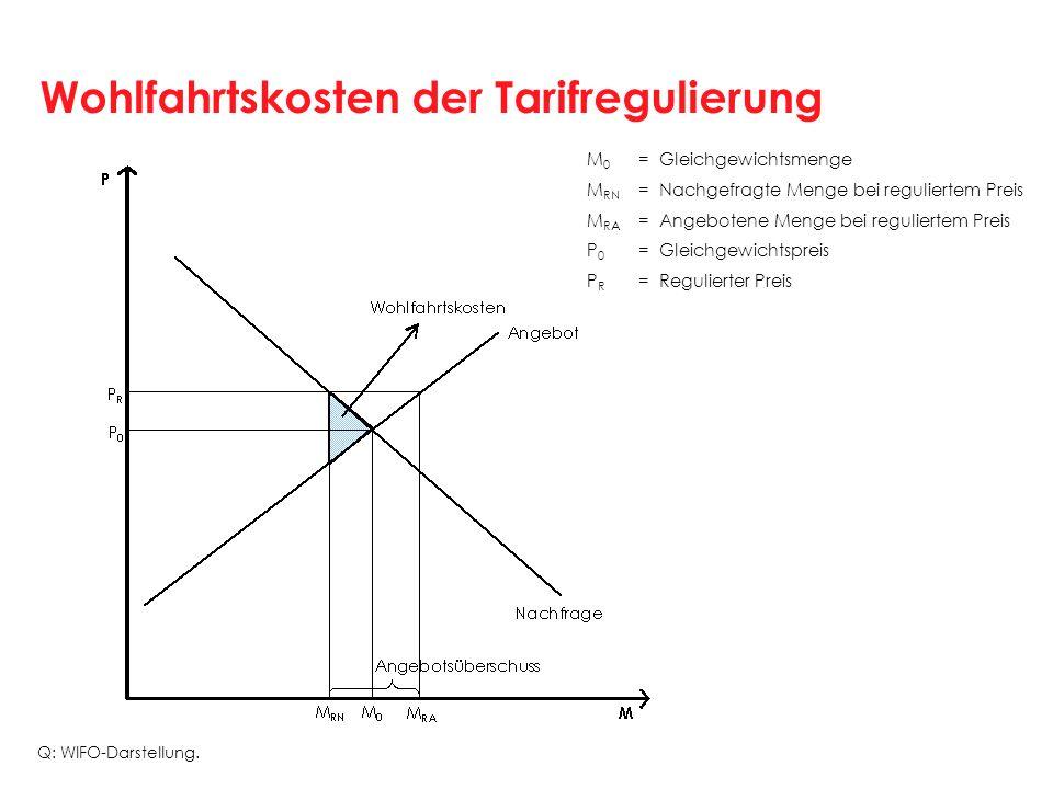 Wohlfahrtskosten der Tarifregulierung M 0 =Gleichgewichtsmenge M RN =Nachgefragte Menge bei reguliertem Preis M RA =Angebotene Menge bei reguliertem P
