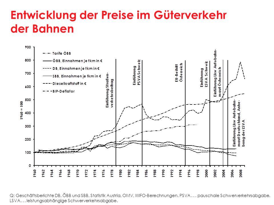 Entwicklung der Preise im Güterverkehr der Bahnen Q: Geschäftsberichte DB, ÖBB und SBB, Statistik Austria, OMV, WIFO-Berechnungen. PSVA... pauschale S