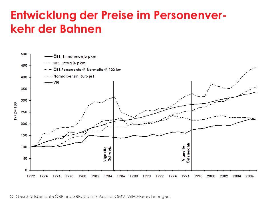 Entwicklung der Preise im Personenver- kehr der Bahnen Q: Geschäftsberichte ÖBB und SBB, Statistik Austria, OMV, WIFO-Berechnungen.