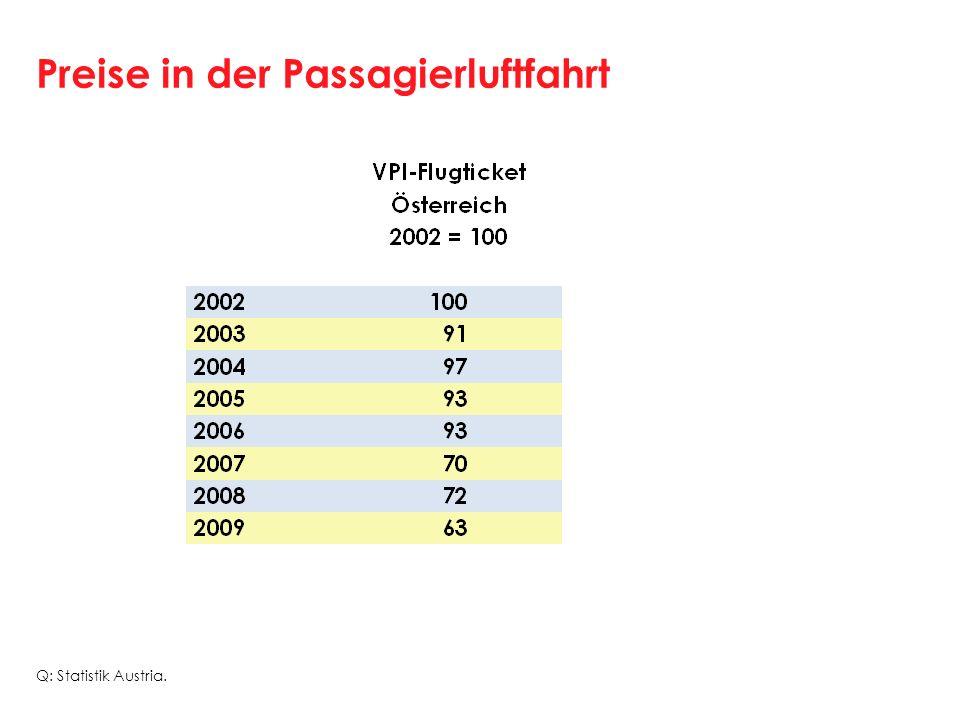 Preise in der Passagierluftfahrt Q: Statistik Austria.