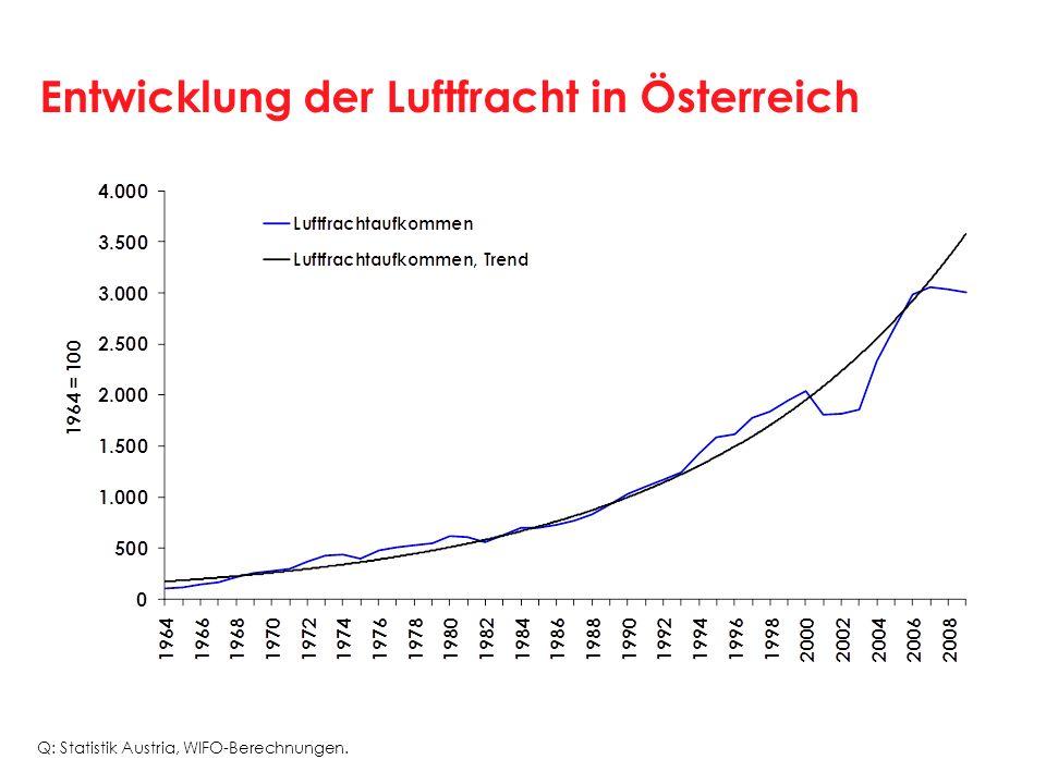 Entwicklung der Luftfracht in Österreich Q: Statistik Austria, WIFO-Berechnungen.