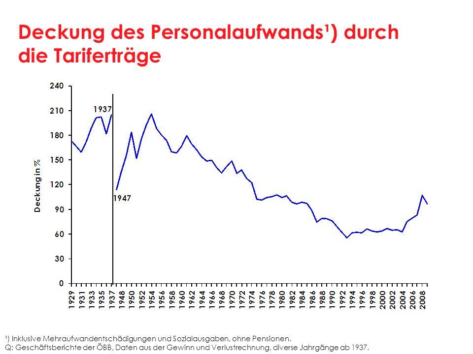 Deckung des Personalaufwands¹) durch die Tariferträge ¹) Inklusive Mehraufwandentschädigungen und Sozialausgaben, ohne Pensionen. Q: Geschäftsberichte