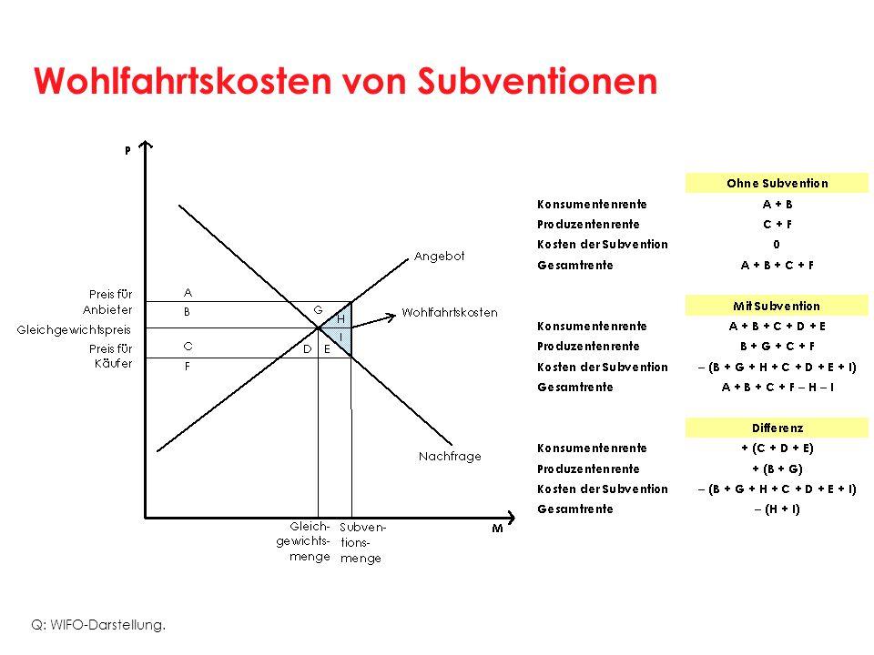 Wohlfahrtskosten von Subventionen Q: WIFO-Darstellung.