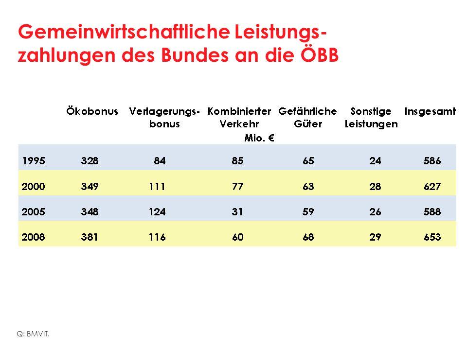 Gemeinwirtschaftliche Leistungs- zahlungen des Bundes an die ÖBB Q: BMVIT.