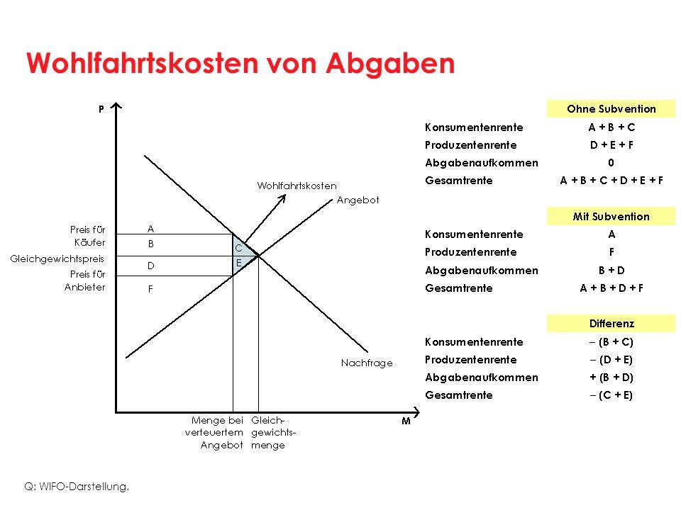Wohlfahrtskosten von Abgaben Q: WIFO-Darstellung.