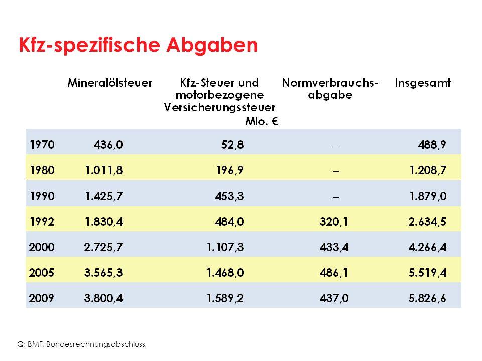 Kfz-spezifische Abgaben Q: BMF, Bundesrechnungsabschluss.