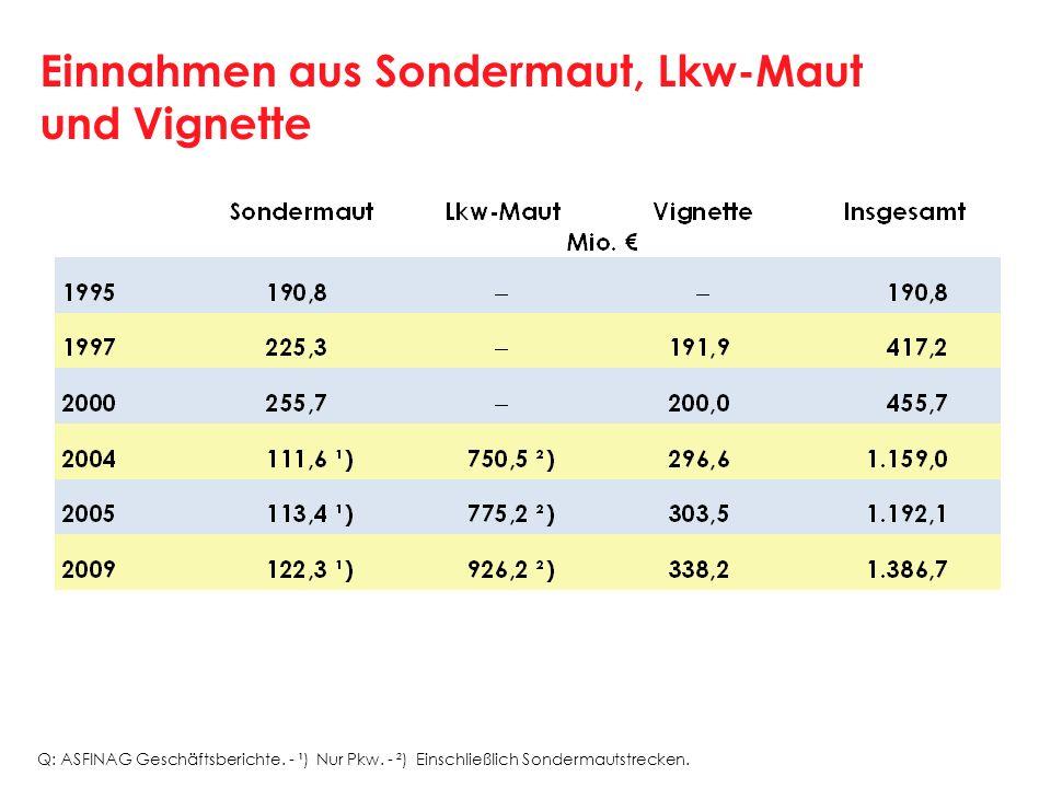 Einnahmen aus Sondermaut, Lkw-Maut und Vignette Q: ASFINAG Geschäftsberichte. - ¹) Nur Pkw. - ²) Einschließlich Sondermautstrecken.