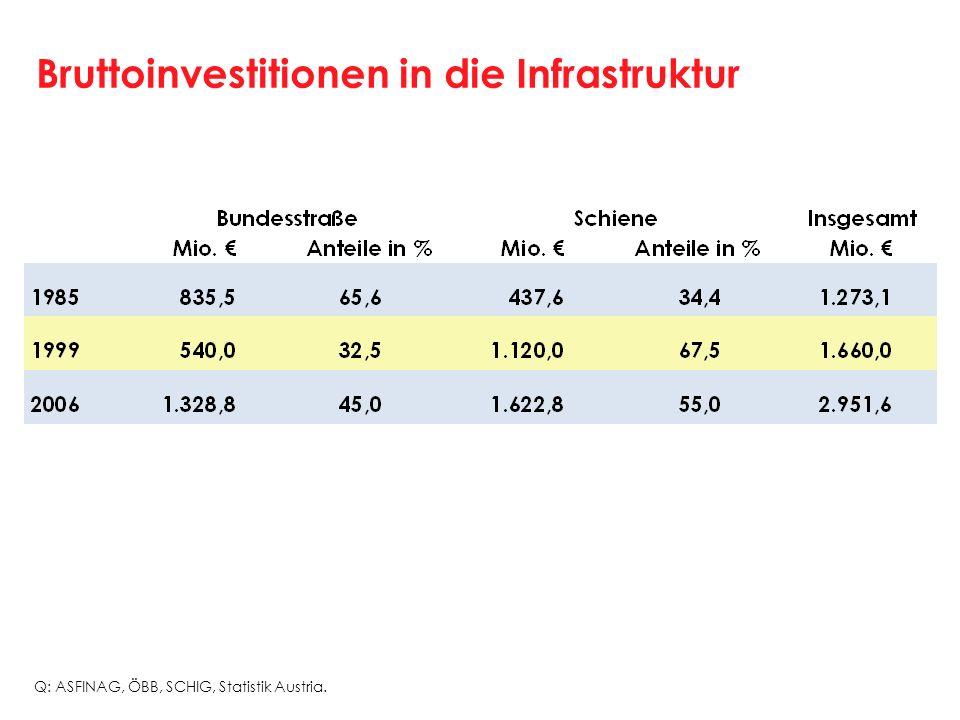 Bruttoinvestitionen in die Infrastruktur Q: ASFINAG, ÖBB, SCHIG, Statistik Austria.