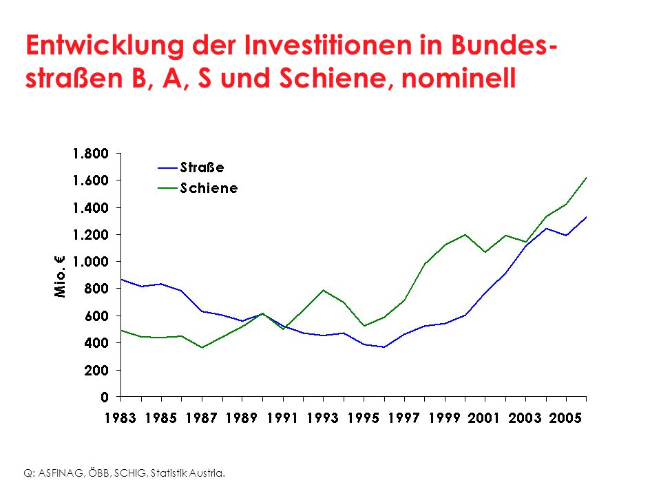 Entwicklung der Investitionen in Bundes- straßen B, A, S und Schiene, nominell Q: ASFINAG, ÖBB, SCHIG, Statistik Austria.