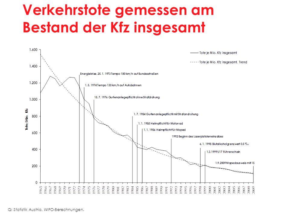 Verkehrstote gemessen am Bestand der Kfz insgesamt Q: Statistik Austria, WIFO-Berechnungen.