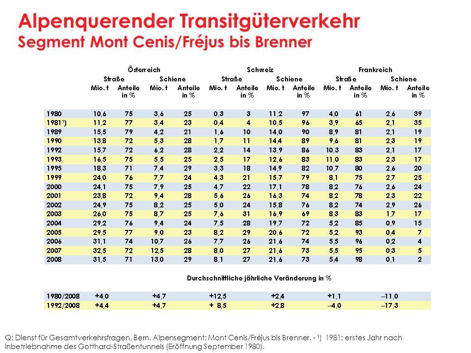 Alpenquerender Transitgüterverkehr Segment Mont Cenis/Fréjus bis Brenner Q: Dienst für Gesamtverkehrsfragen, Bern. Alpensegment: Mont Cenis/Fréjus bis
