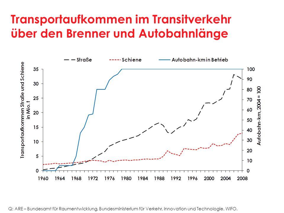 Transportaufkommen im Transitverkehr über den Brenner und Autobahnlänge Q: ARE – Bundesamt für Raumentwicklung, Bundesministerium für Verkehr, Innovat