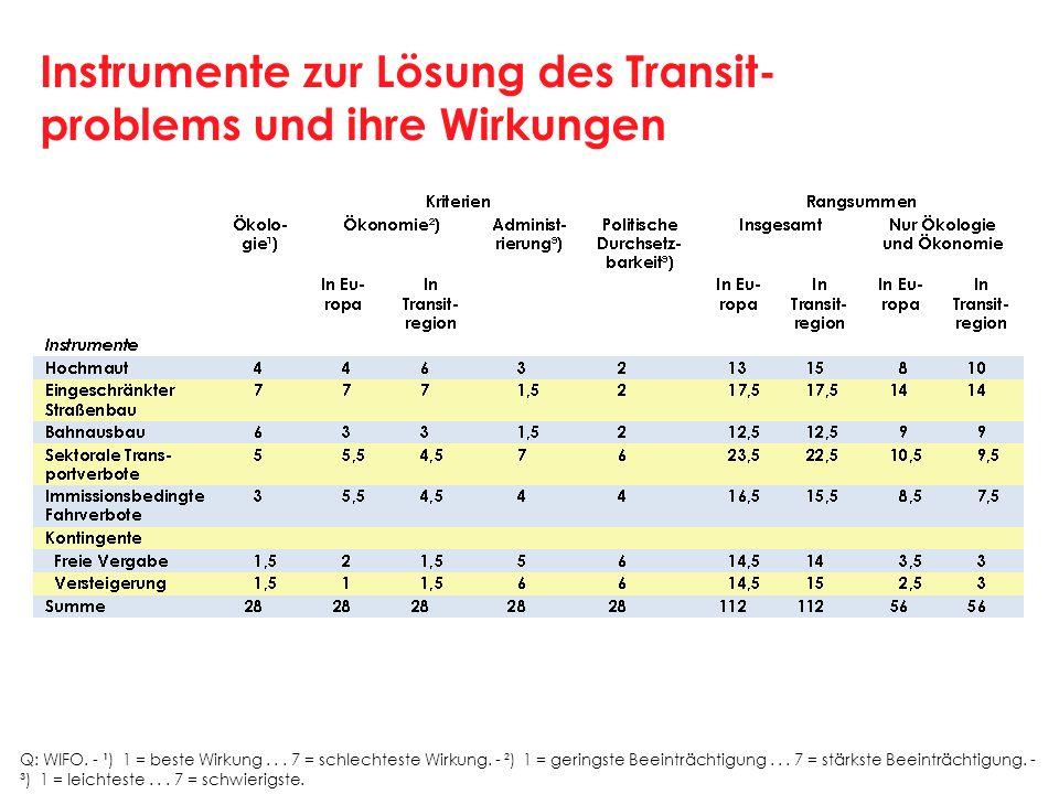 Instrumente zur Lösung des Transit- problems und ihre Wirkungen Q: WIFO. ¹) 1 = beste Wirkung... 7 = schlechteste Wirkung. ²) 1 = geringste Beeinträch