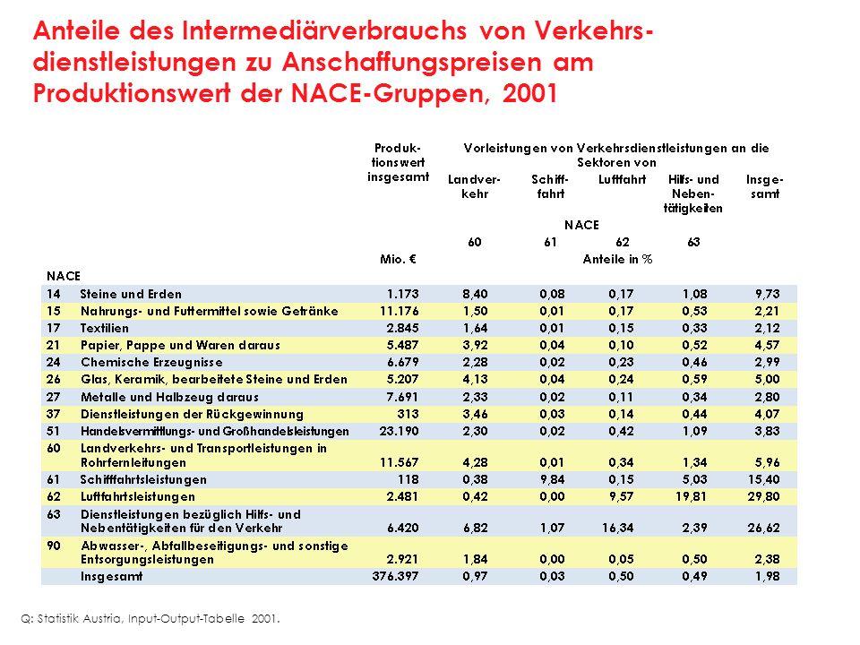 Anteile des Intermediärverbrauchs von Verkehrs- dienstleistungen zu Anschaffungspreisen am Produktionswert der NACE-Gruppen, 2001 Q: Statistik Austria