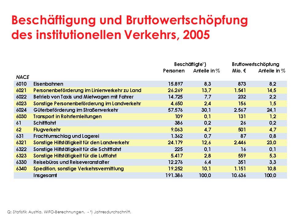 Beschäftigung und Bruttowertschöpfung des institutionellen Verkehrs, 2005 Q: Statistik Austria, WIFO-Berechnungen. - ¹) Jahresdurchschnitt.