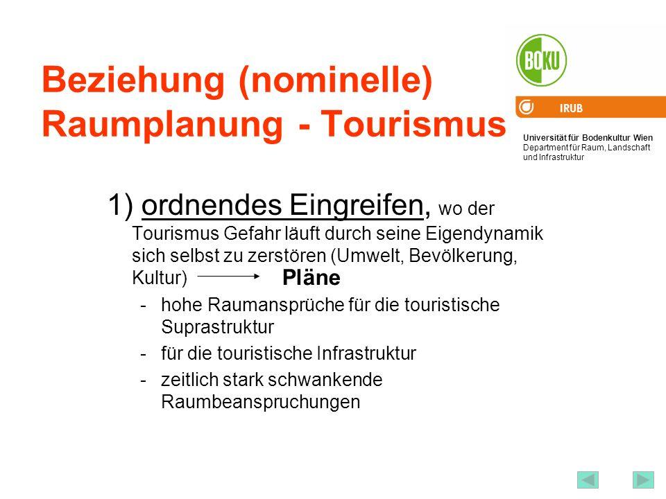 Universität für Bodenkultur Wien Department für Raum, Landschaft und Infrastruktur IRUB 20 Beziehung (nominelle) Raumplanung - Tourismus 1) ordnendes