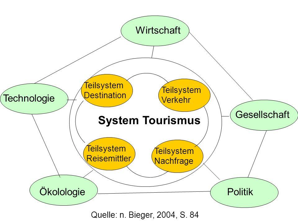 Wirtschaft Technologie Ökolologie Gesellschaft Politik Teilsystem Destination Teilsystem Verkehr Teilsystem Reisemittler Teilsystem Nachfrage System Tourismus Quelle: n.