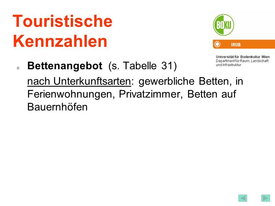 Universität für Bodenkultur Wien Department für Raum, Landschaft und Infrastruktur IRUB 51 Touristische Kennzahlen o Bettenangebot (s. Tabelle 31) nac